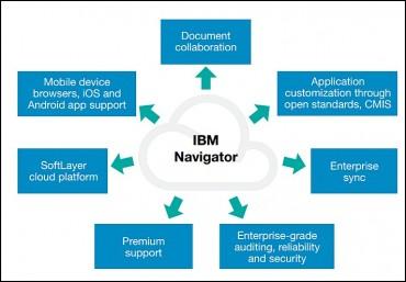 IBM Navigator : l'ECM bientôt marié à la collaboration en ligne