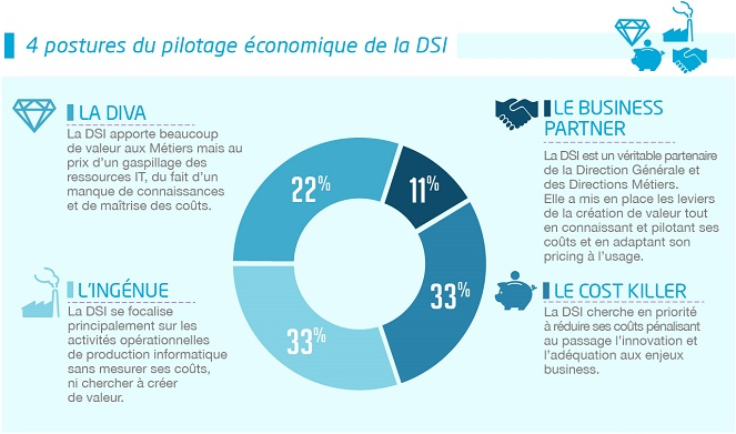 DSI pilotage économique Devoteam 2015
