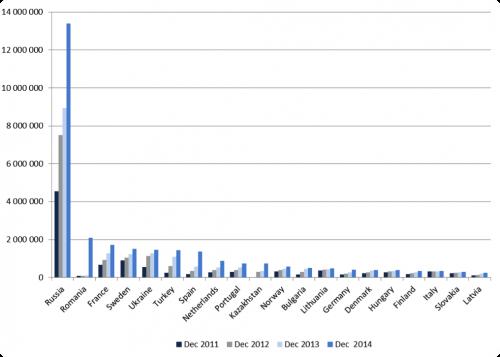 Nombre d'abonnés FTTH/B par pays en Europe (source Idate)