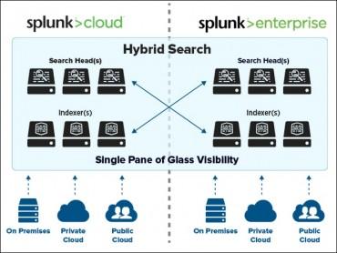 Logiciel, Cloud ou Hybride