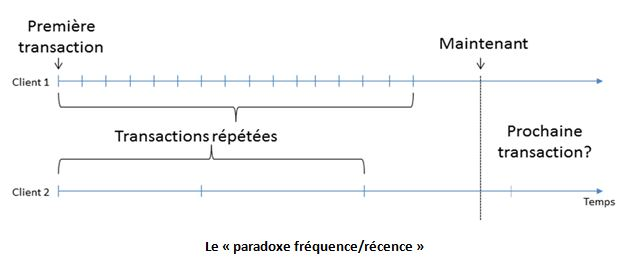 récence fréquence