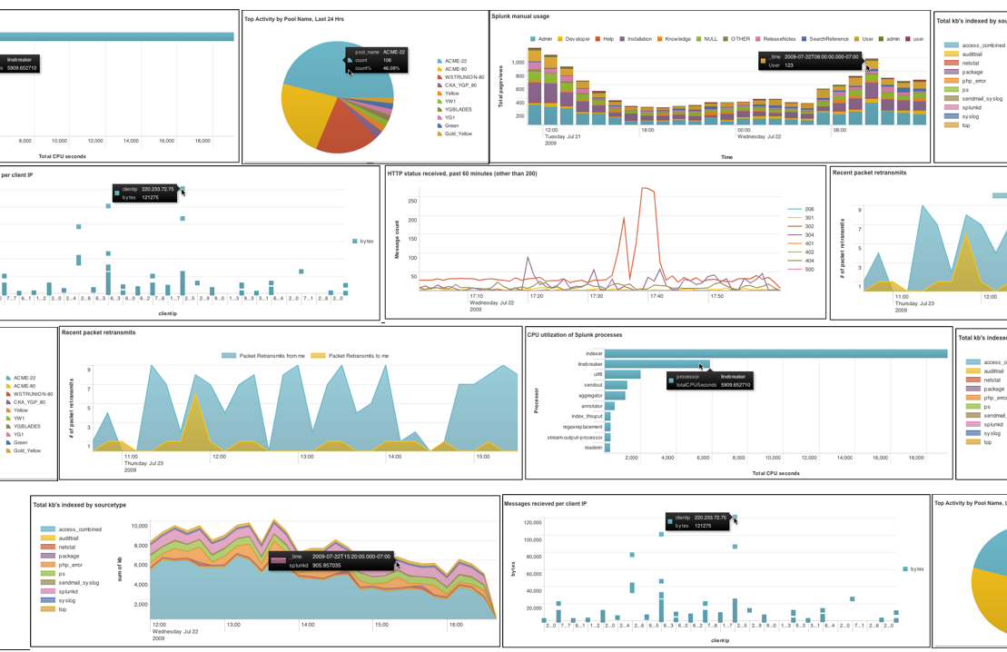 Big Data Et Cloud Splunk 233 Tend Son Emprise Sur Les Si