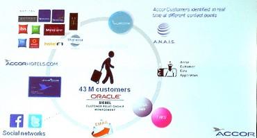 Un MDM et des clients au cœur du système