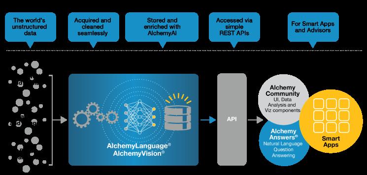 AlchemyAPI plateforme