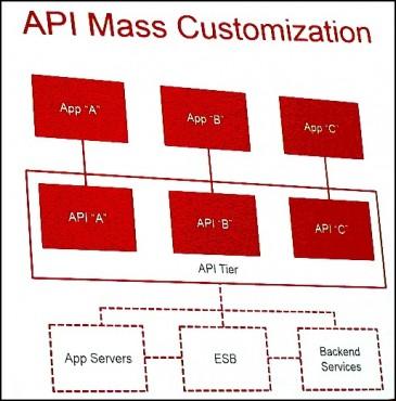 Le monde idéal de l'API, si l'on part de zéro.