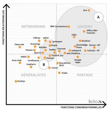 Matrice des potentiels sociaux - Lecko 2015