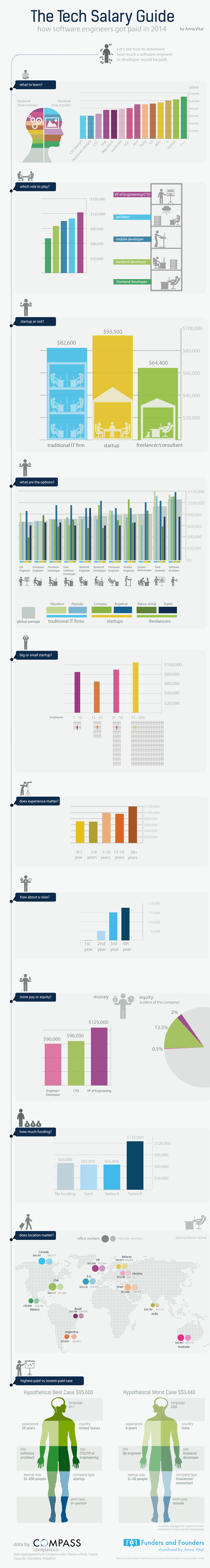 Tech salary guide 2014 © compass.co & Funders and Founders