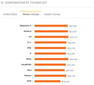 2015 Developer Survey © Stack Overflow