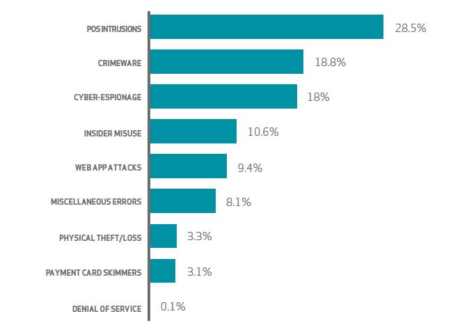 Les 9 scénarios les plus courants d'attaques réussies en 2014.