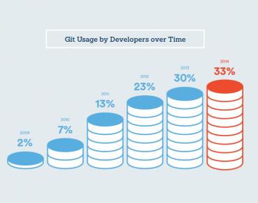 Git infographie © Atlassian 2015