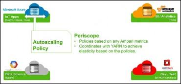 Ajuster automatiquement Hadoop aux attentes des utilisateurs