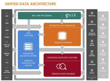 Unified Data Architecture