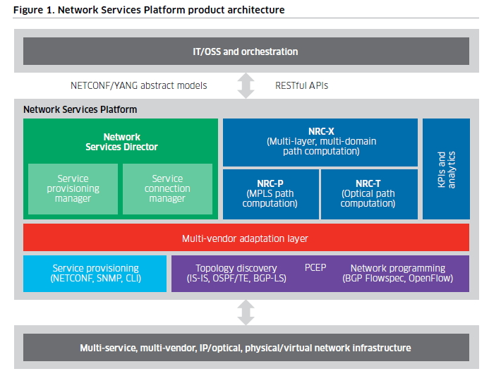 Alcatel-Lucent architecture NSP