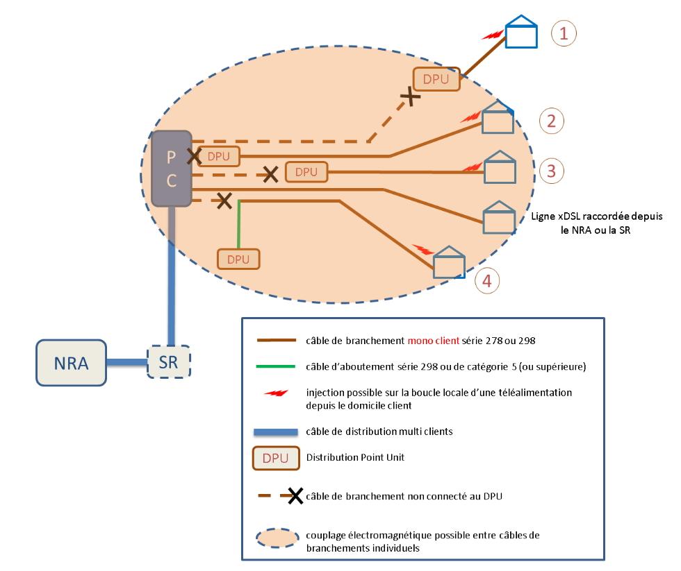 FTTDP, schéma de déploiement