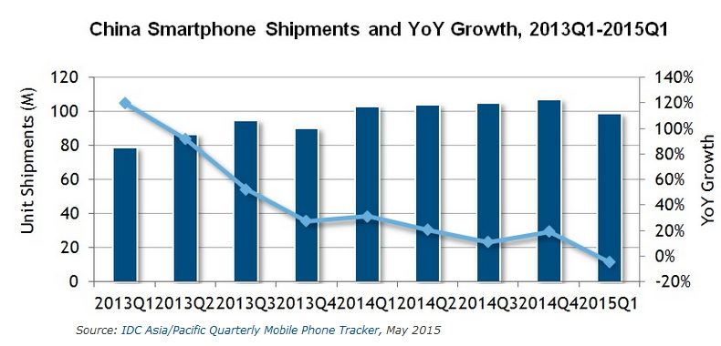 IDC smartphones Chine