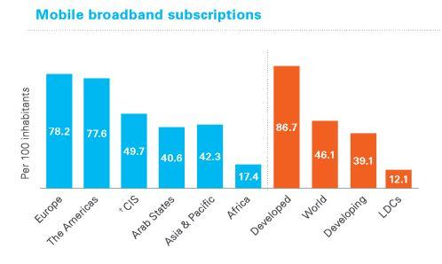 Mobile broadband ITU