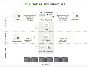 QlikSense : une collaboration intelligente entre informaticiens et utilisateur métier