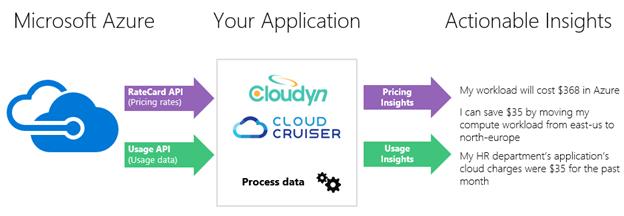 API cloud facturation