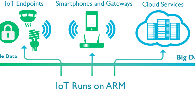ARM IoT subsystem for Cortex-M processors