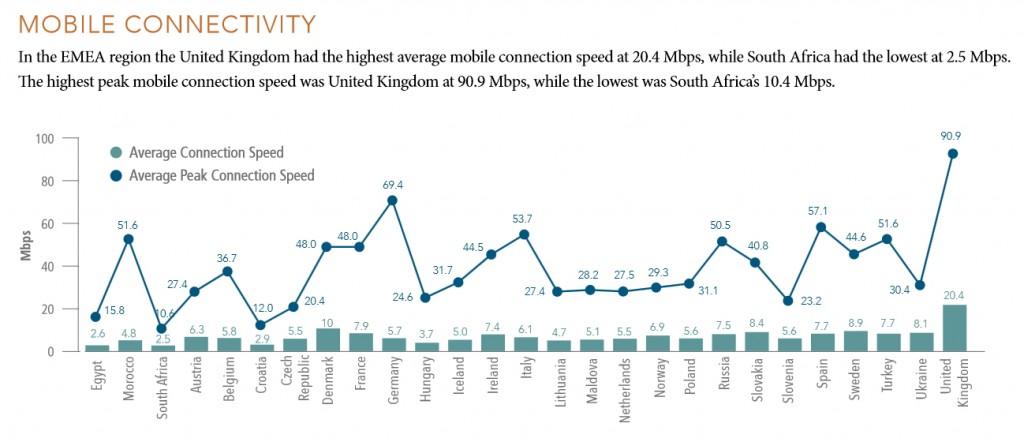 Vitesses d'accès Internet mobile dans le monde.