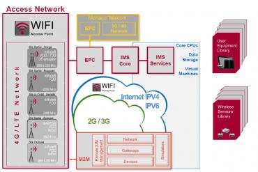 Infrastructure de Com4Innov pour opérer le Wifi Calling