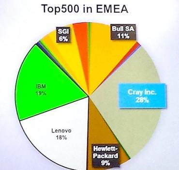Devant IBM, depuis la cession d'une partie d'une partie de ses serveurs à Lenovo.