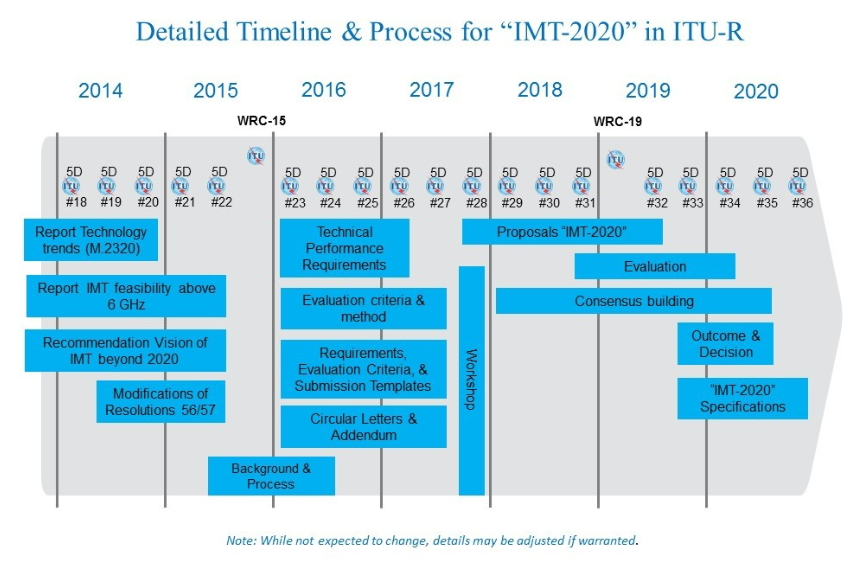 IMT-2020 calendrier