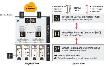 SDN : l'architecture VSP de Nuage Networks