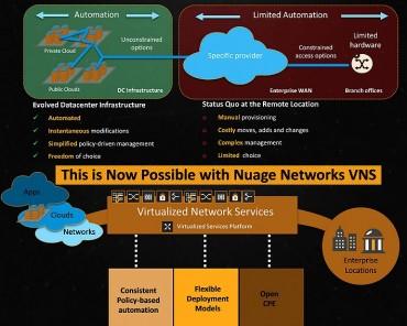 D'un réseau fragmenté à une cohérence globale.
