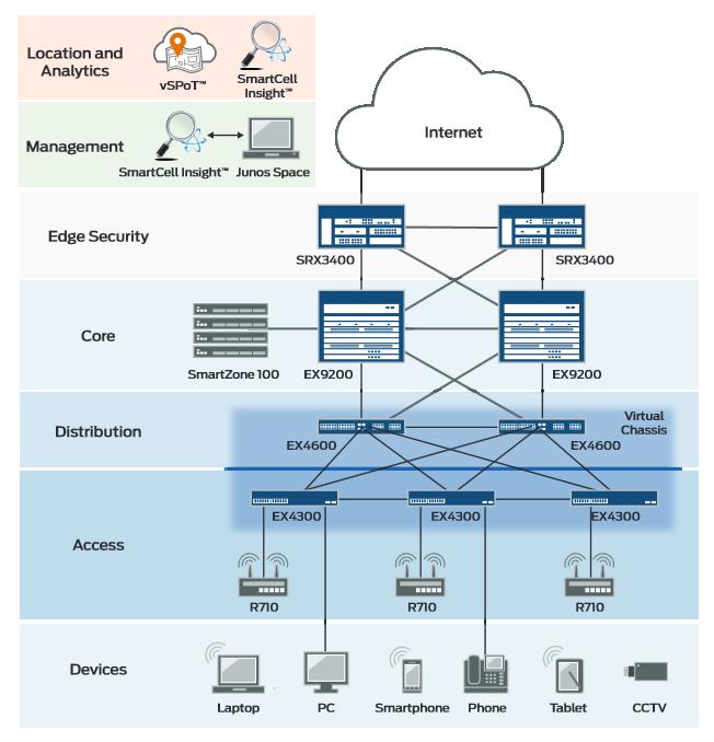 Schéma d'intégration d'un réseau unifié avec le wifi de Ruckus et l'Ethernet de Juniper.