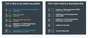 computer futures top 5 recrutement IT 2015