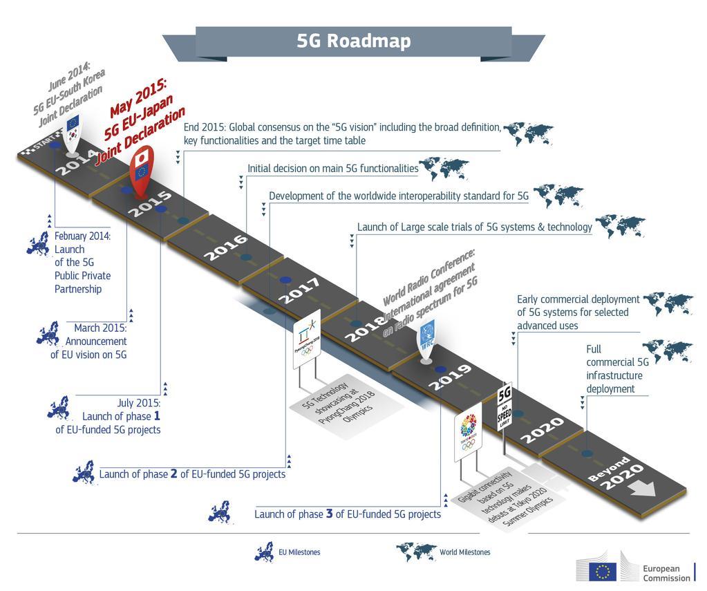 5GPPP roadmap