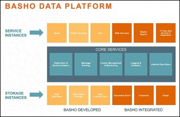 La Data Platform intégre aussi le stockage