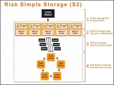 Stockage Riak S2 par Basho