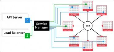 Une architecture en cluster pour containers