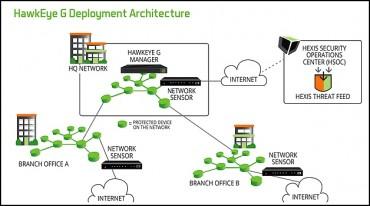 coordonnée au cœur du système d'information