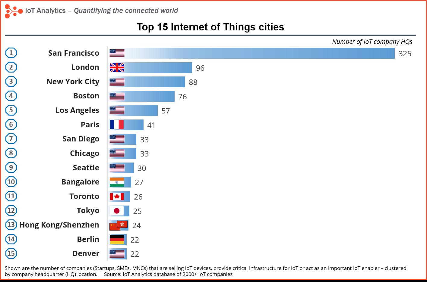 IoT-city-ranking-3