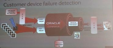 Le bien nommé Oracle Coherence assure le Complex Event Processing
