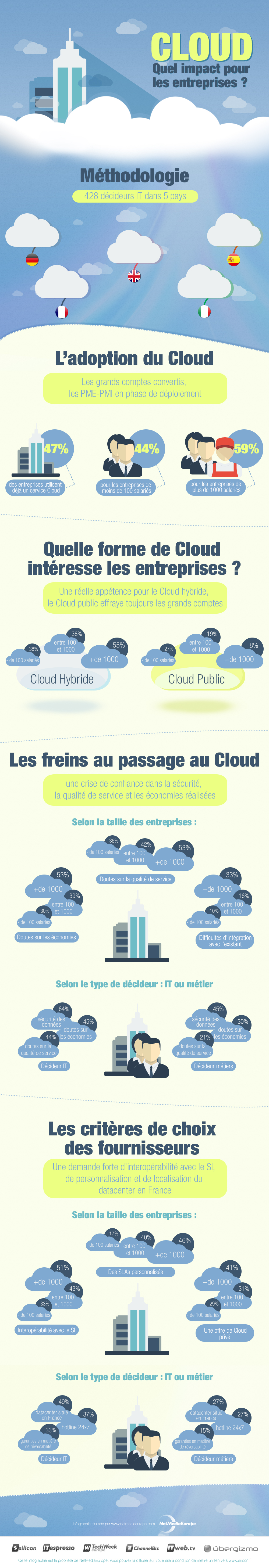 infographie impact Cloud