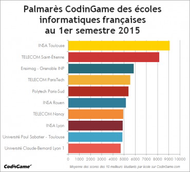 palmarès-codingame-écoles-informatiques-1er-semestre-2015