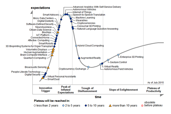 Hype Cycle for Emerging Technologies 2015 © Gartner