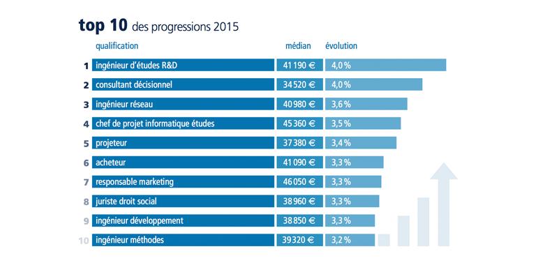 Baromètre des salaires 2015 ©  Expectra
