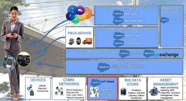 L'internet des Objets au coeur de la plateforme Salesforce