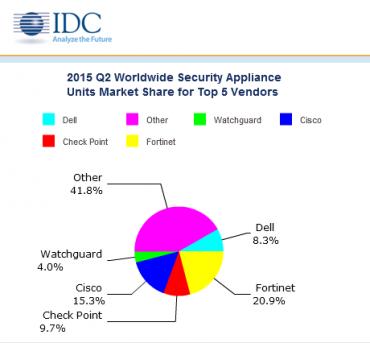 IDC Security 15Q2