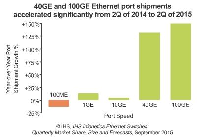 IHS Ethernet 15Q2