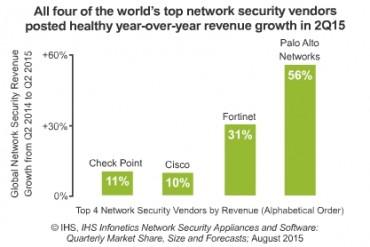 Infonetics Security 2Q15