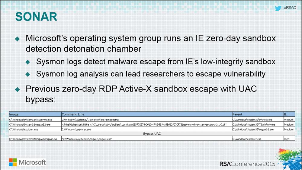 Microsoft RSA Detonation