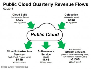 Public_cloud_Q215 © Synergy Research