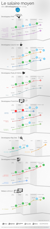 infographie_dev_salaires