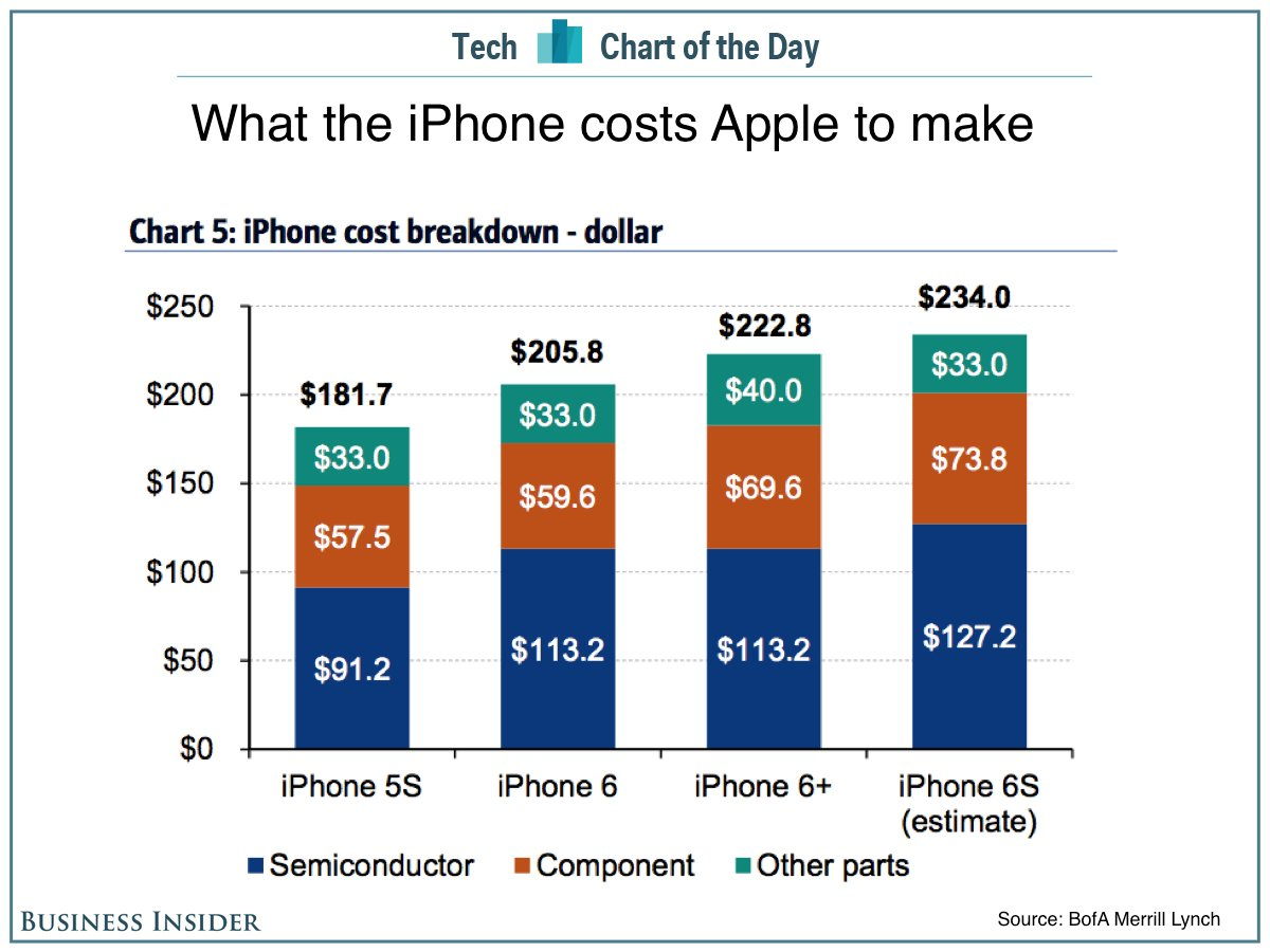 iphone 6S coût
